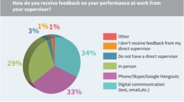 The Truth About Giving Performance Feedback to Remote Employees
